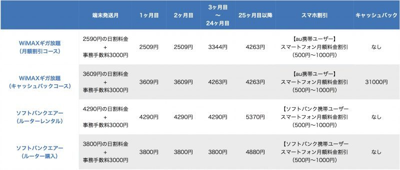 WiMAXとソフトバンクエアーの料金表