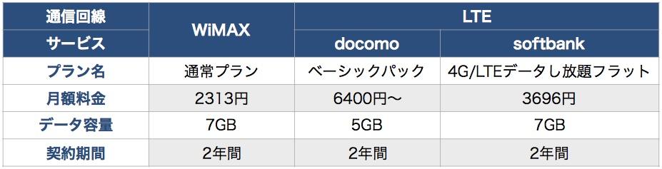 ポケットWiFiの7GBプランの料金を比較した表
