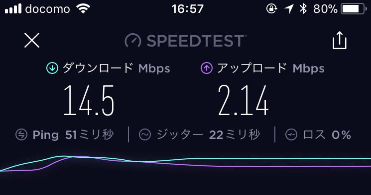 WiMAX2+でiPhone8を利用した時の通信速度