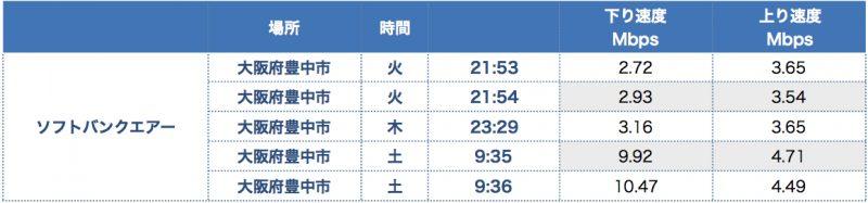 【Mac】ソフトバンクエアーの速度