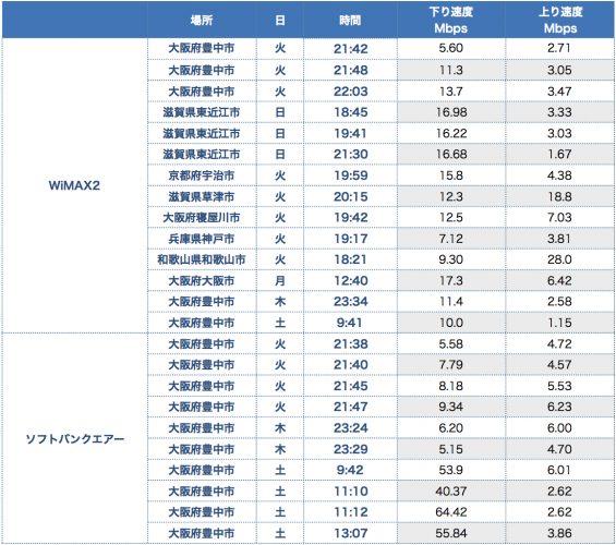 【iPhone8】ソフトバンクエアーとWiMAXの速度