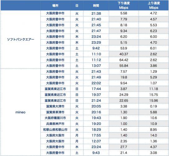 【iPhone8】ソフトバンクエアーとmineoの速度