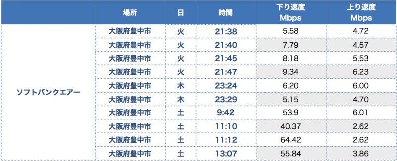 【iPhone8】ソフトバンクエアーの速度