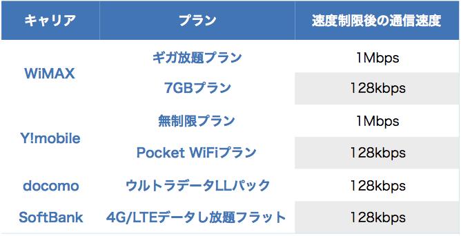ポケットWiFiの速度制限一覧表