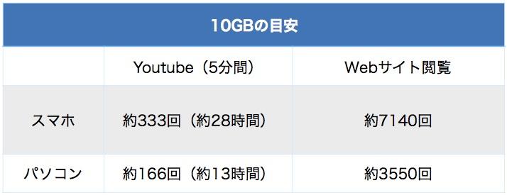 10GBでYoutubeとWebサイトがどれくらい使えるかを解説した図