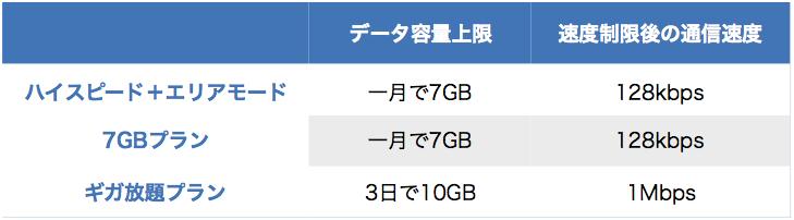 WiMAXの速度制限の3つの条件
