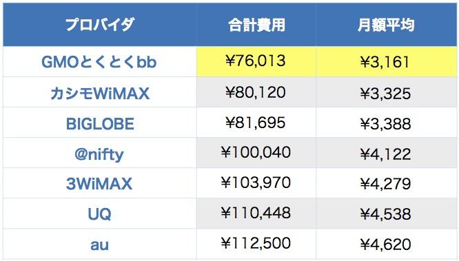 WiMAXギガ放題2年プランの料金比較表