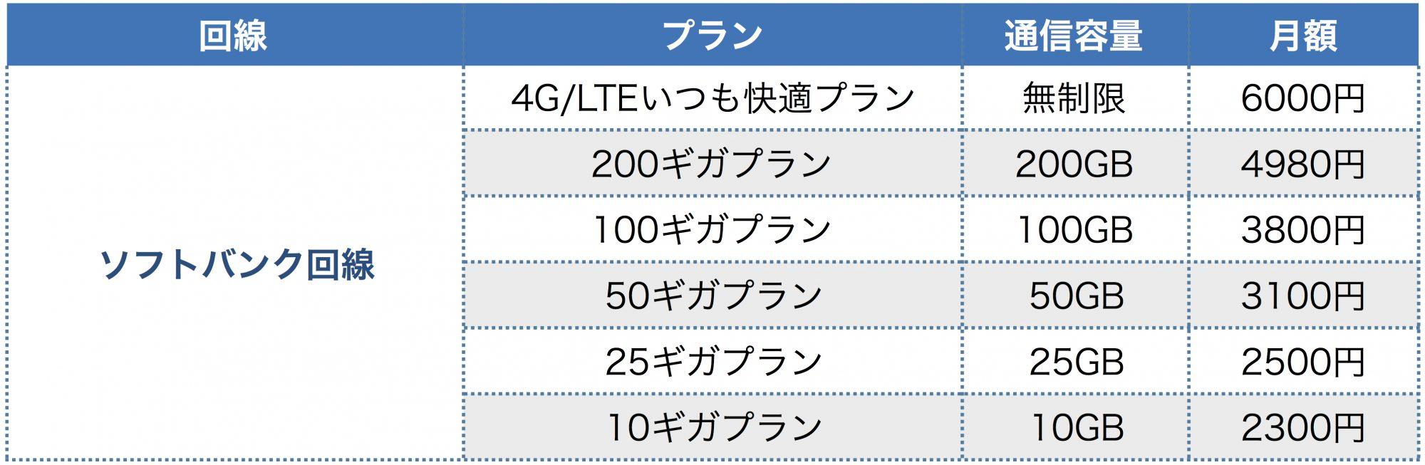 FujiWifiのソフトバンク回線プラン