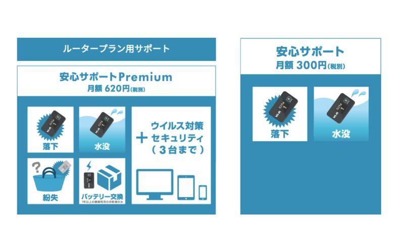 FujiWifi WiMAXのサポートプラン